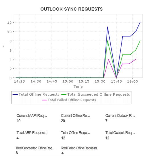 Microsoft Dynamics CRM Monitoring
