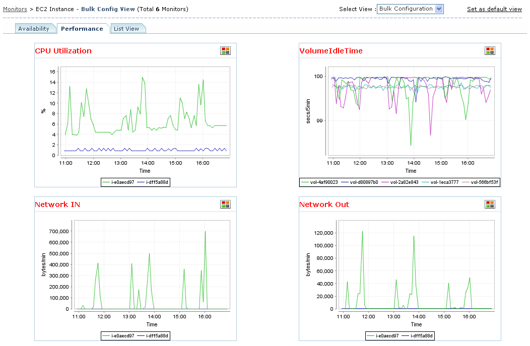 Amazon EC2 Monitoring, Monitor performance of EC2 Instances