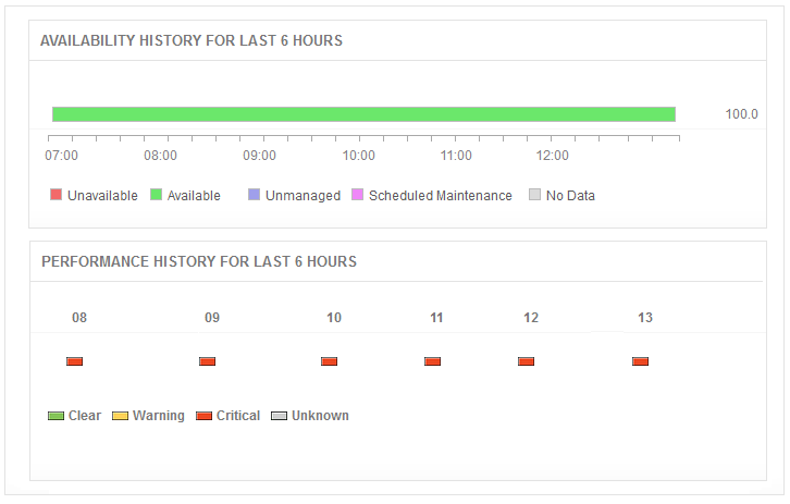 Elasticsearch Health Monitoring - Availability chart