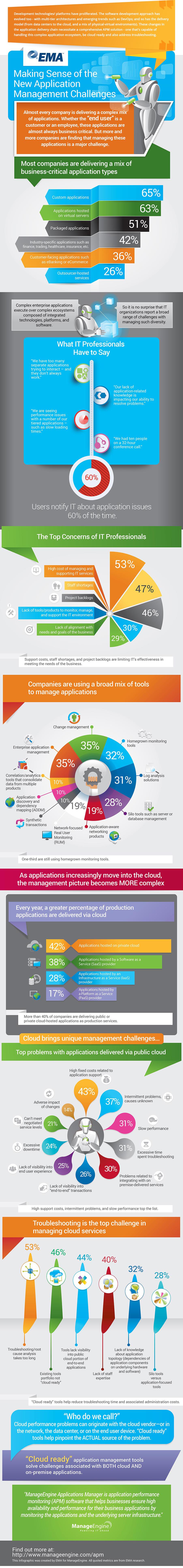 EMA Infographic