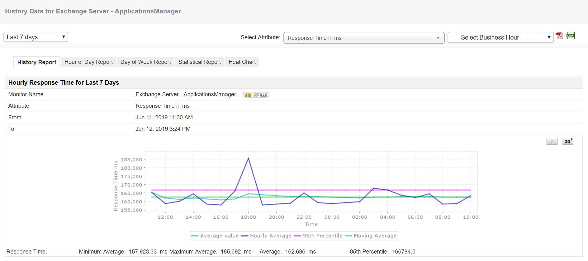 Exchange Monitoring Tool for Server Performance - ManageEngine Application Manager