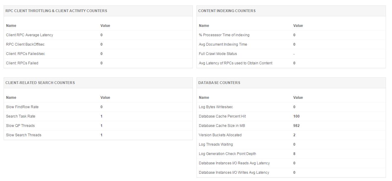 Exchange Server Monitoring