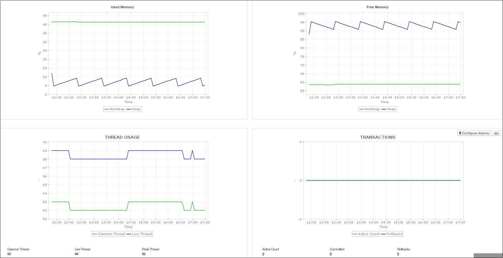 geronimo threads, geronimo server thread usage, geronimo transactions