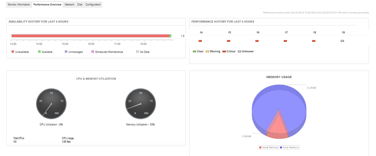 Google Cloud Monitoring - ManageEngine Applications Manager