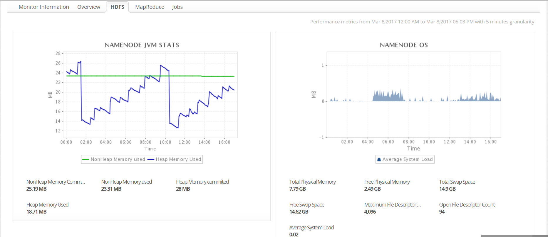 Monitor performance of your Hadoop clusters