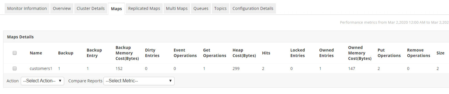 Hazelcast Monitoring map details- ManageEngine Applications Manager