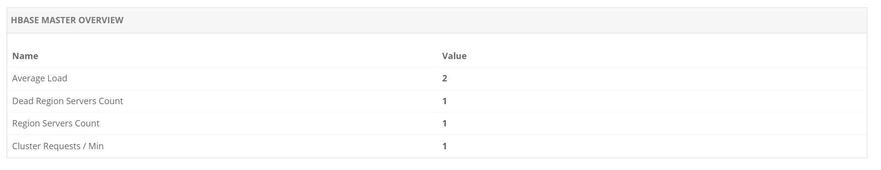 Track HBase cluster metrics