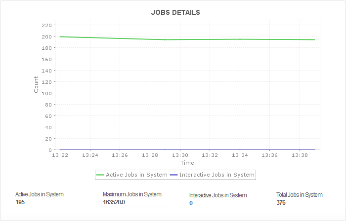 IBM DB2 for I JVM and Job Details
