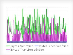 Monitor website load