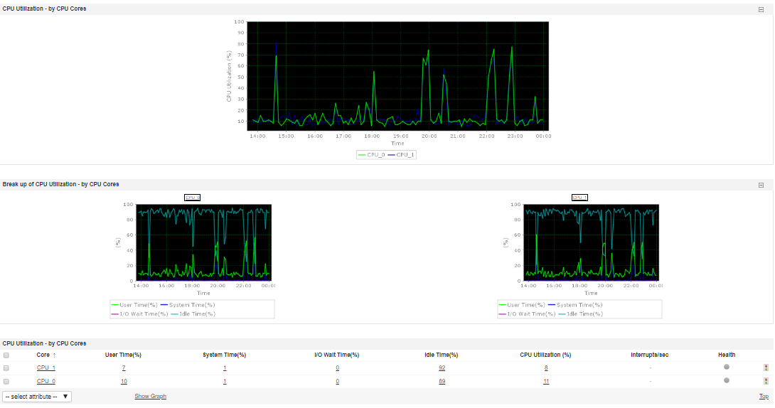 Linux Performance Monitoring Tools - ManageEngine Applications Manager