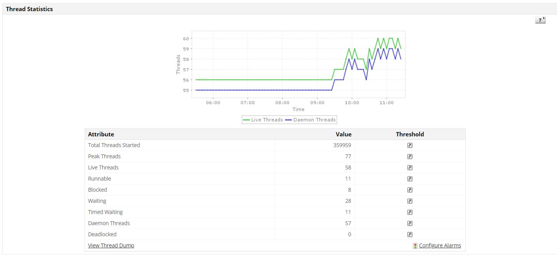 Java Monitoring Tools - ManageEngine Applications Manager