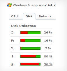 Monitor CPU/disk utilization