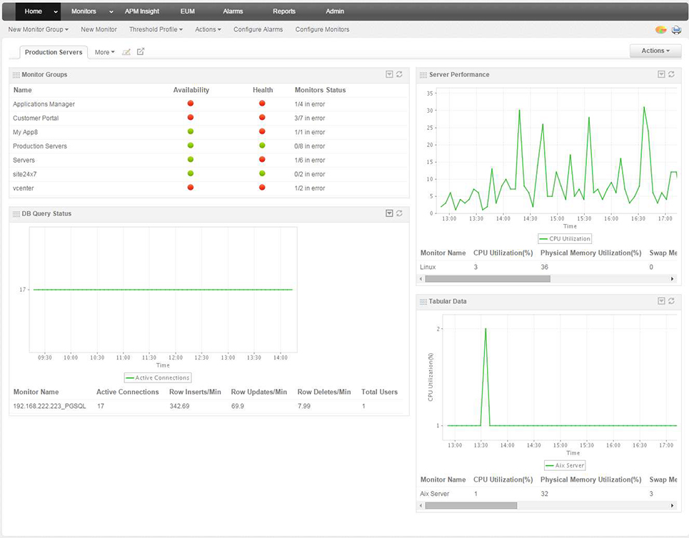 Custom Dashboards - ManageEngine Applications Manager