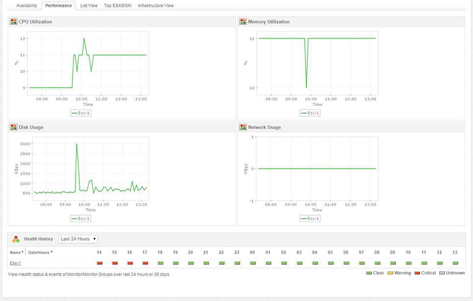 ESX Performance Metrics
