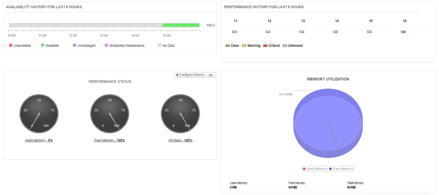 Memcached server availability and health status