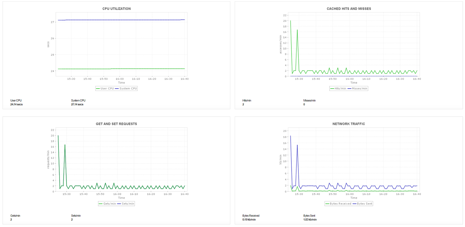 Memcached server cache hit ratio