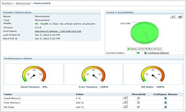 Disponibilidad del servidor Memcached y estado de salud