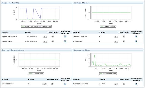 Ver tráfico de red, conexiones, transacciones y elementos almacenados en caché del servidor Memcached