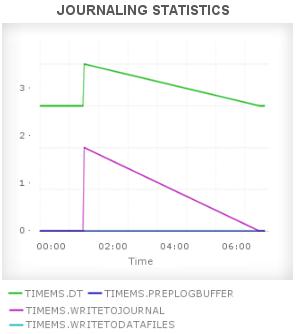 MongoDB Journaling Statistics