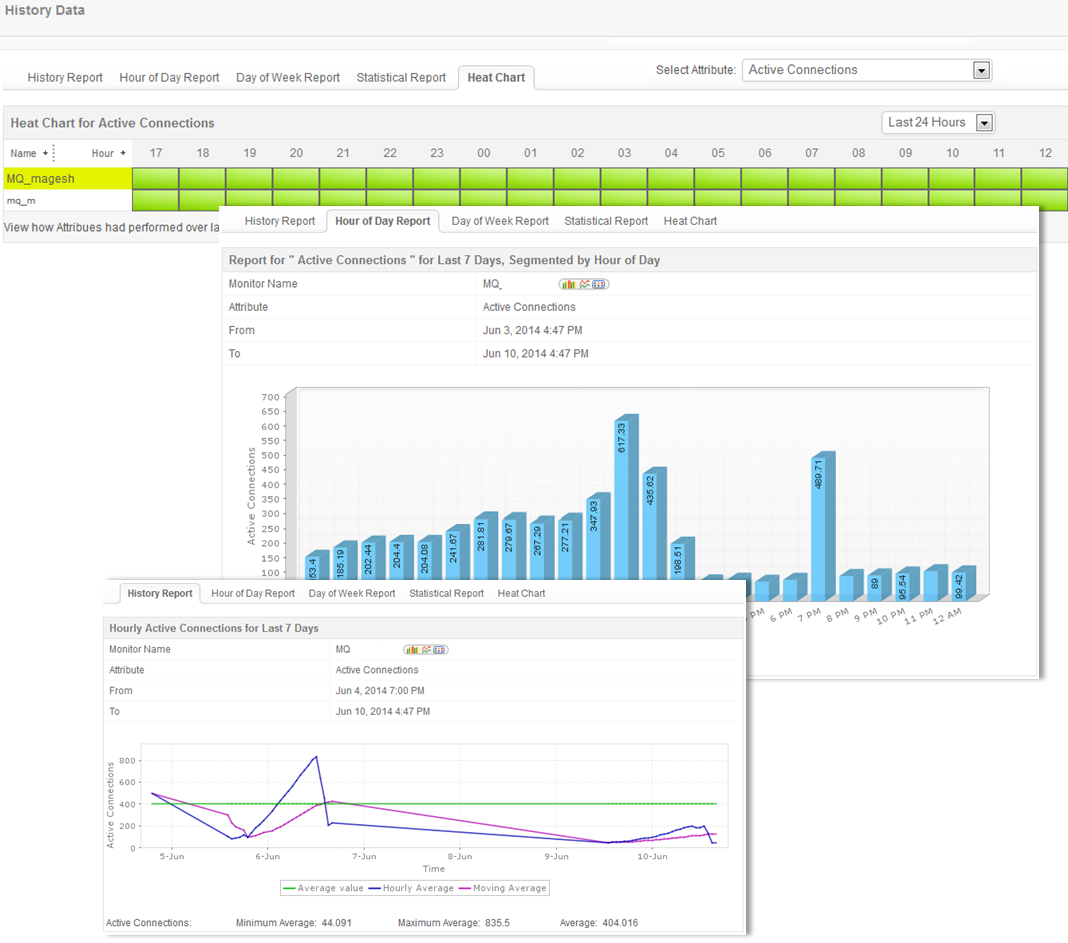 IBM WebSphere MQ Monitoring - Applications Manager