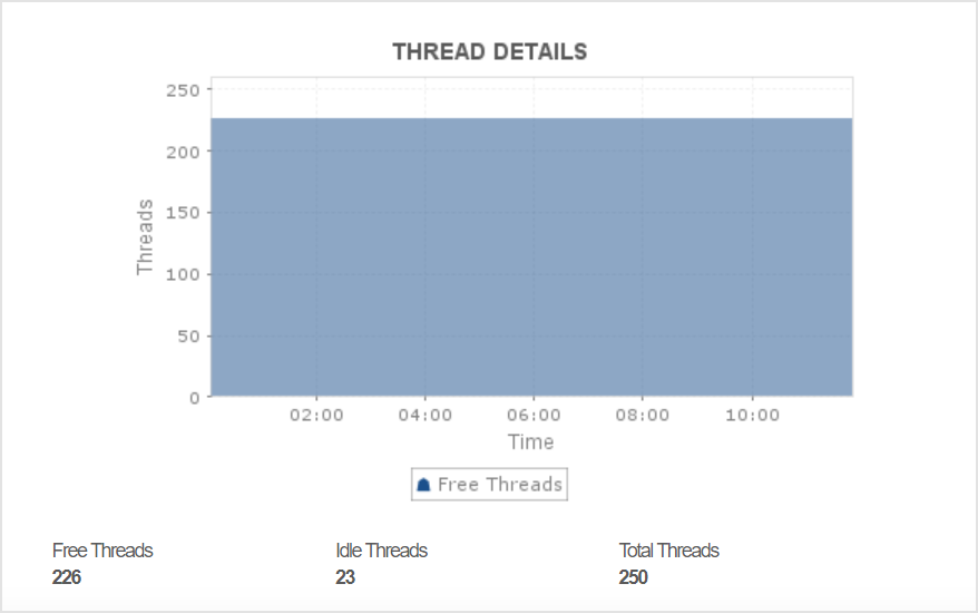 Keep track of thread usage