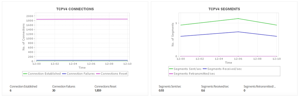 Microsoft Azure Performance Metrics - ManageEngine Applications Manager