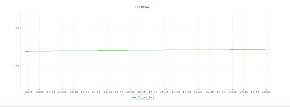Cache Hit Ratio of ManageEngine Applications Manager NGINX Plus