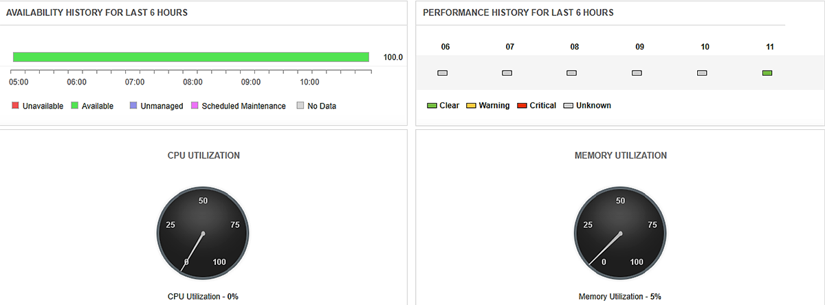 CPU and memory utilization with performance and availability of the Oracle cloud