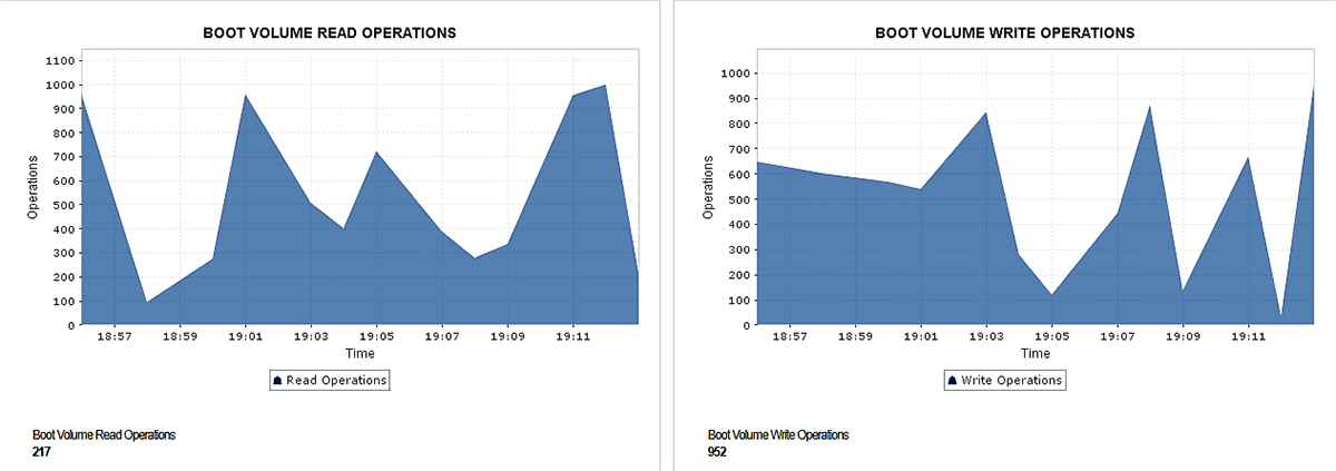 Boot volume graphs for read and write operations