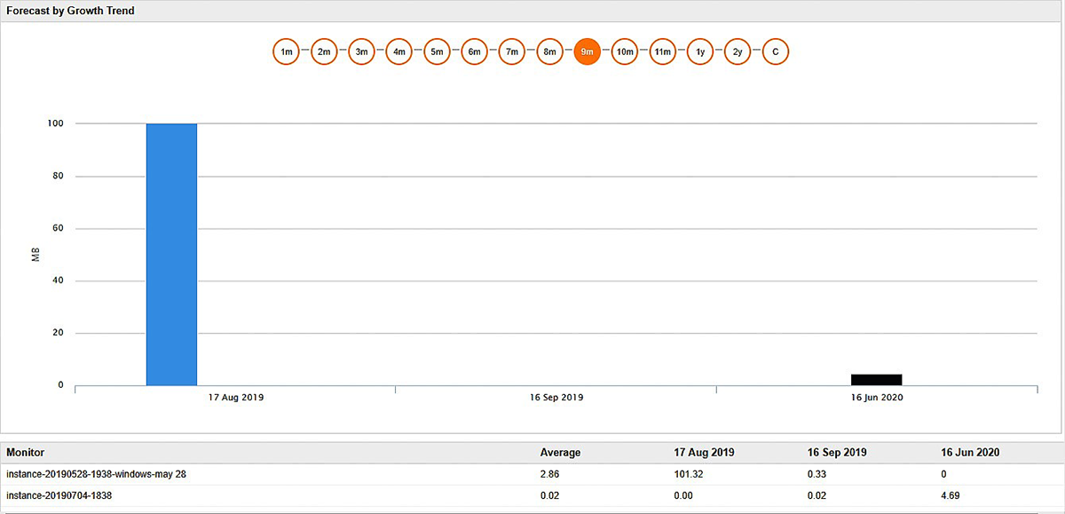 Applications Manager in action with the forecast report by growth trend