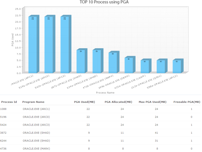 Monitor Oracle PGA memory usage