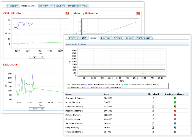 Virtualization performance metrics