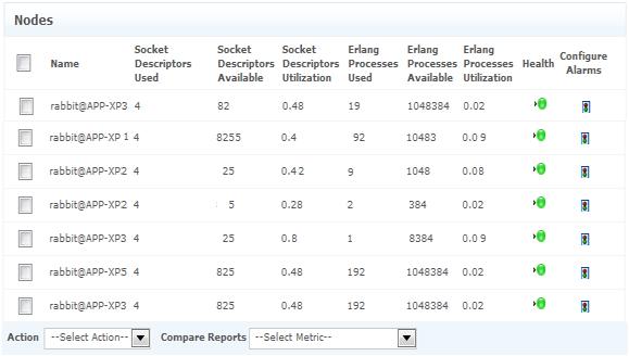 Monitor Socket Descriptors, Erlang Processes, and more