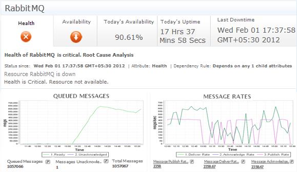 RabbitMQ performance monitoring