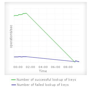 Redis Keyspace Statistics
