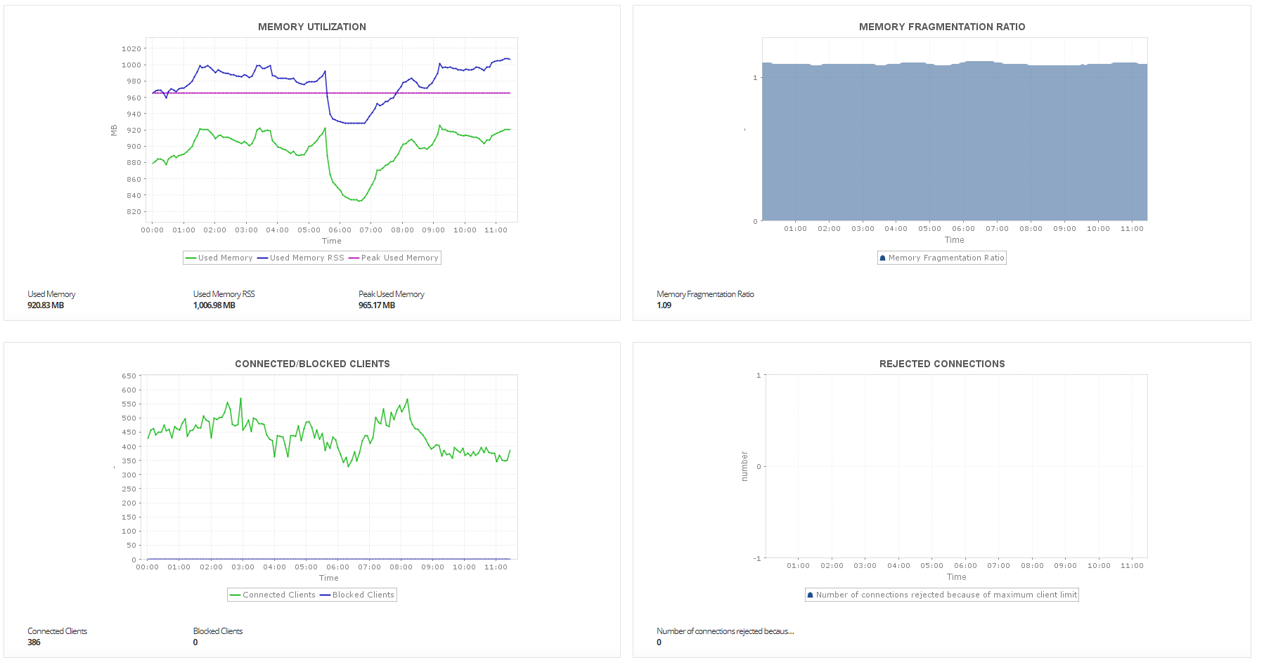 Redis Monitoring - ManageEngine Applications Manager