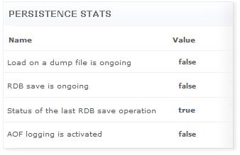 Redis Persistence Statistics