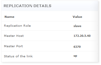 Redis Database Statistics