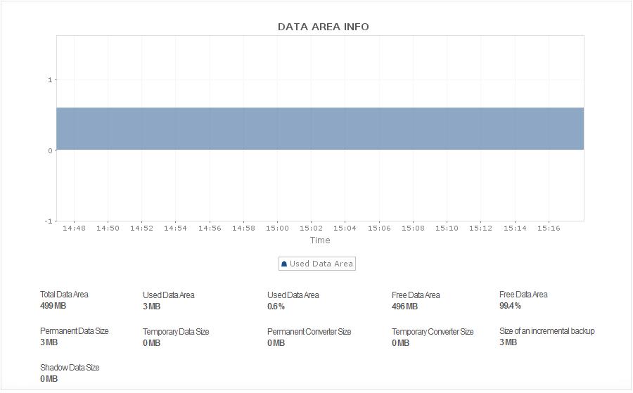 SAP MaxDB Data Area