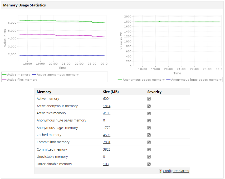 Server Memory Monitoring & Utilization tool