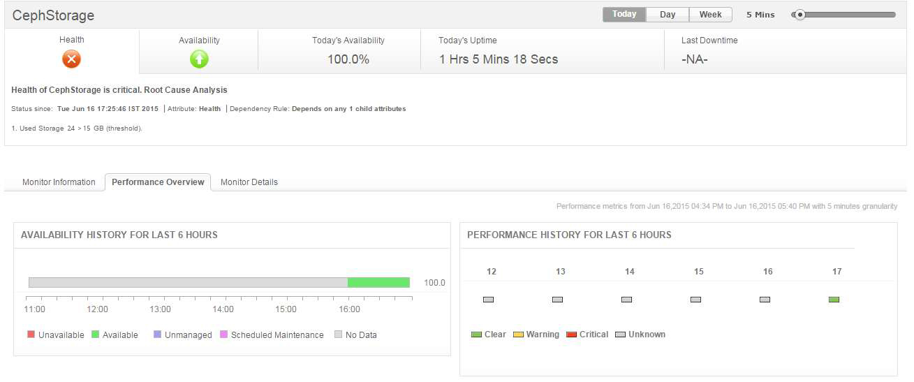 manageengine applications manager ceph monitor overview