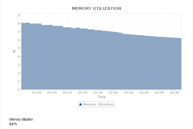 Solr Memory Utilization