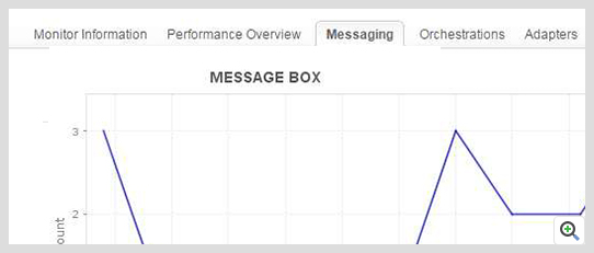 ManageEngine Applications Manager BizTalk Message Box