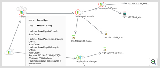 View the status of applications, and troubleshoot quickly using dependency mapping