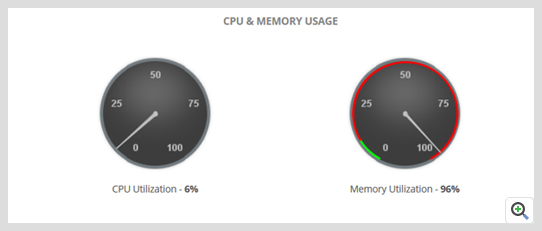 ManageEngine Applications Manager Docker monitor network statistics