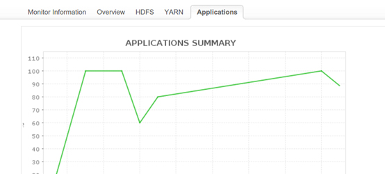 Hadoop Application Monitoring - ManageEngine Applications Manager