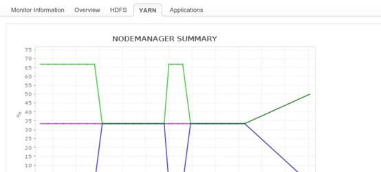 Hadoop Yarn Monitoring - ManageEngine Applications Manager