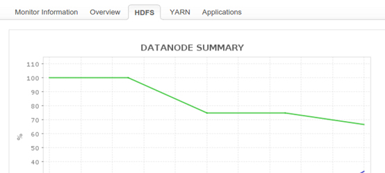 Hadoop Cluster Monitoring - ManageEngine Applications Manage