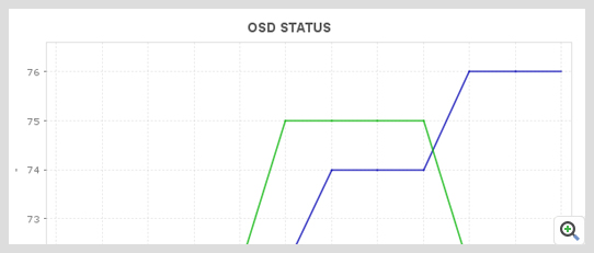 ManageEngine Applications Manager Ceph Monitor OSD