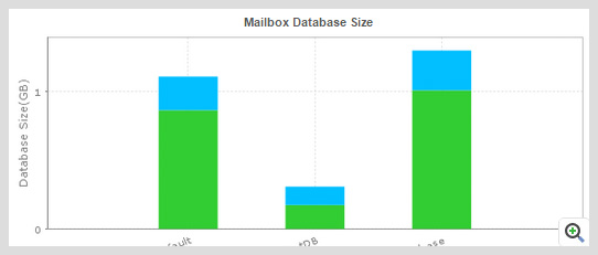 Perform better capacity planning with efficient mailbox management